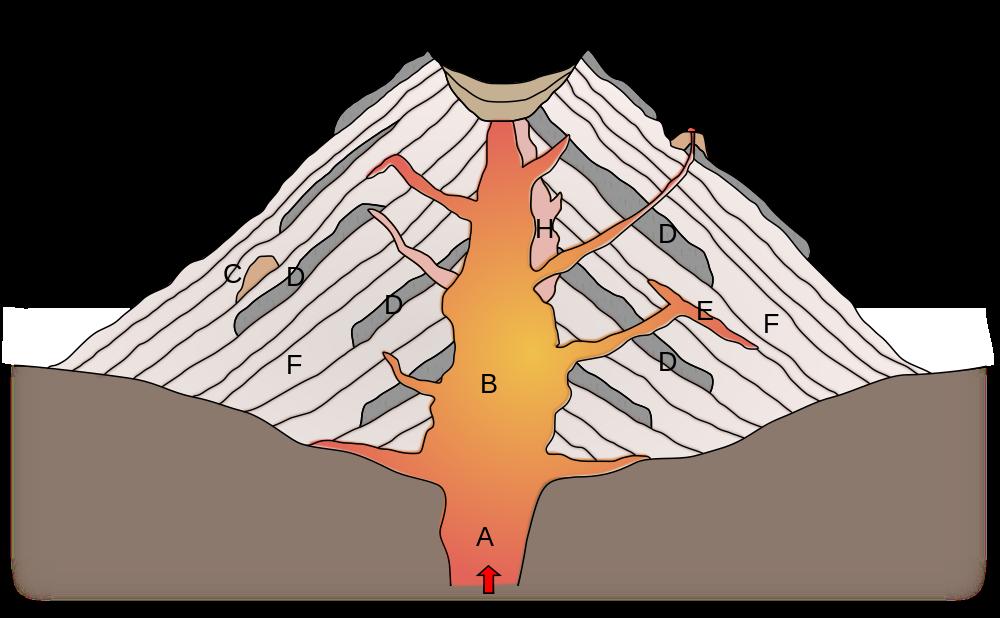 Diagram af en stratovulkan med hovedkrater og sidekrater også kaldet parasitkrater